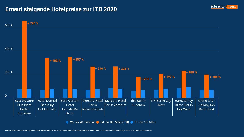 idealo-analyse-hotelpreise-itb