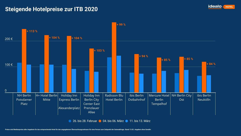 idealo analyse hotelpreise itb 2020