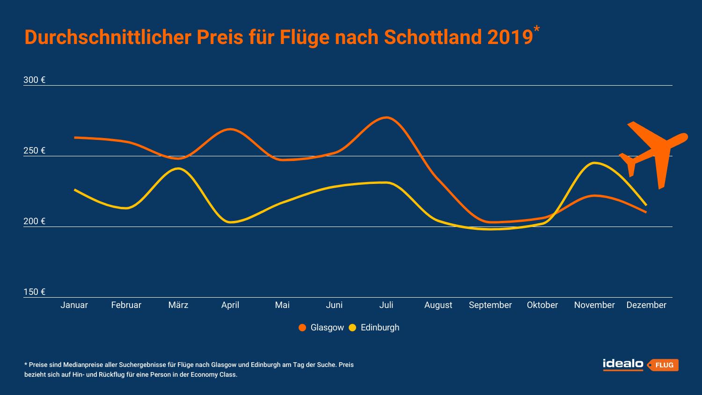 idealo_flugpreisverlauf_schottland